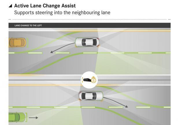 Mercedes Active lane Assist