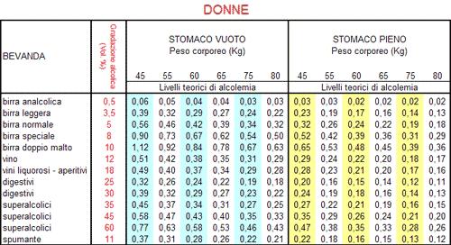 tabella tasso alcolemico donne
