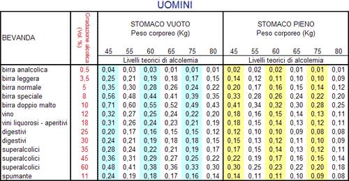 tabella tasso alcolemico uomini